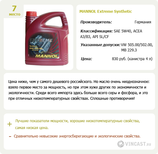 Mannol Extreme Synthetic
