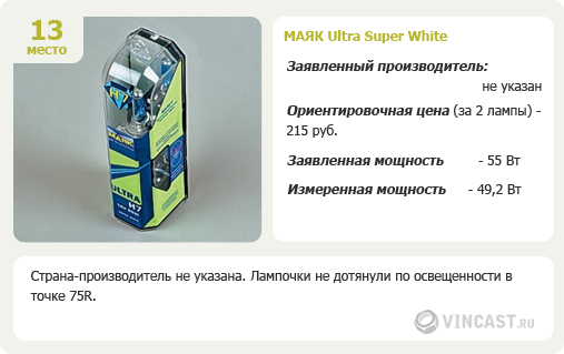 «Маяк Ultra Super White»
