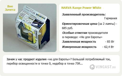 NARVA Range Power White