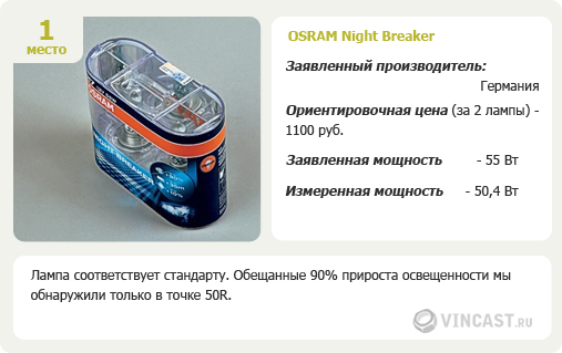 OSRAM Night Breaker